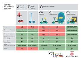 Entra en vigor la nova regulació per a la circulació dels patinets i vehicles de mobilitat personal a Lleida