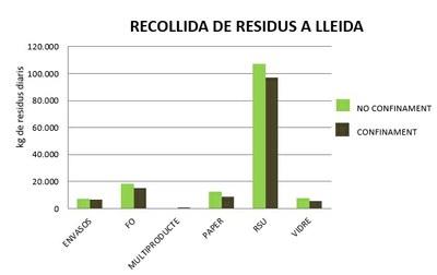 Els serveis de recollida de residus reprenen l'activitat a Lleida